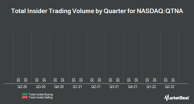 Insider Trades by Quarter for QUANTENNA COMMS (NASDAQ:QTNA)