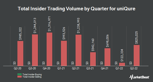 Insider Buying and Selling by Quarter for Uniqure (NASDAQ:QURE)