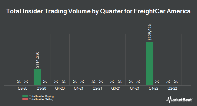 Insider Trades by Quarter for Freightcar America (NASDAQ:RAIL)