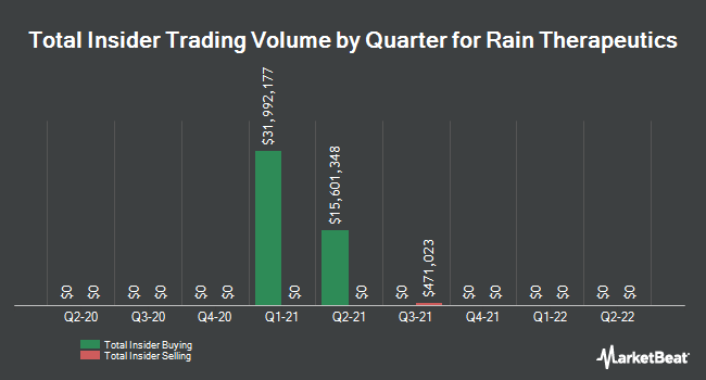 Insider Buying and Selling by Quarter for Rain Therapeutics (NASDAQ:RAIN)