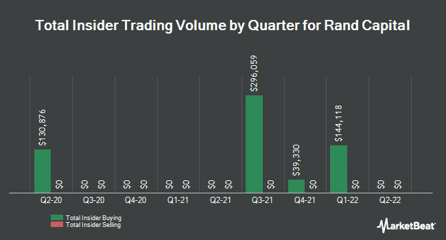 Insider Trades by Quarter for Rand Capital (NASDAQ:RAND)