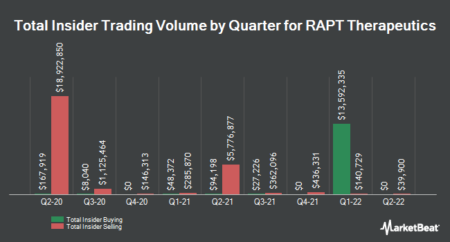 Insider Buying and Selling by Quarter for RAPT Therapeutics (NASDAQ:RAPT)