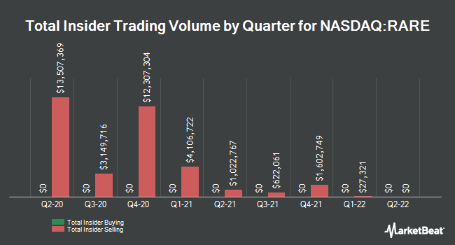 Insider Buying and Selling by Quarter for Ultragenyx Pharmaceutical (NASDAQ:RARE)