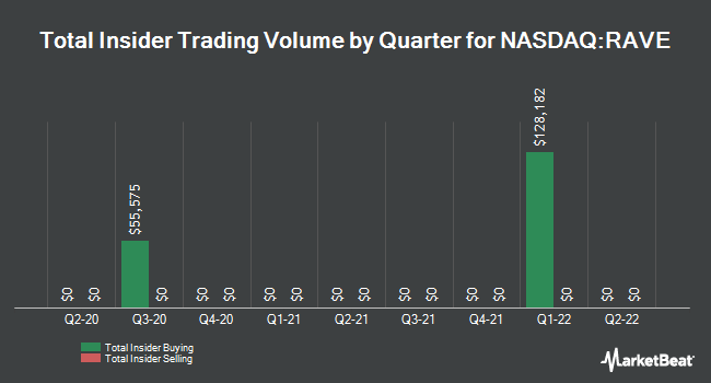 Insider Trades by Quarter for Rave Restaurant Group (NASDAQ:RAVE)