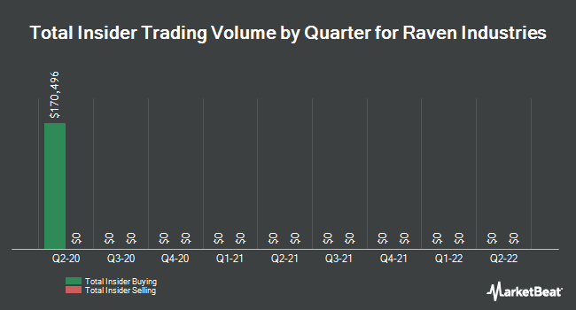 Insider Trades by Quarter for Raven Industries (NASDAQ:RAVN)
