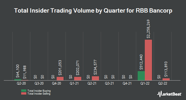 Insider Trades by Quarter for RBB Bancorp (NASDAQ:RBB)