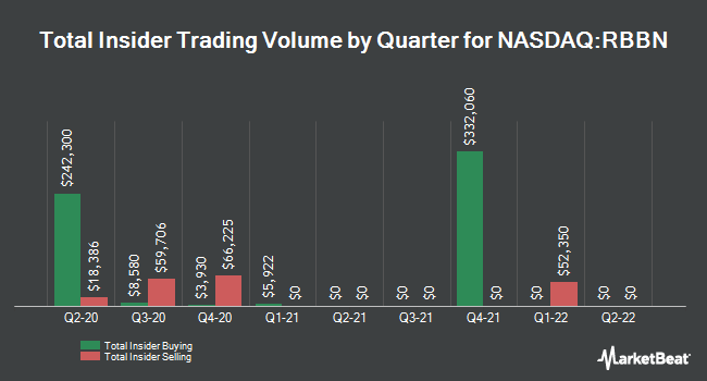 Insider Trades by Quarter for Ribbon Communications (NASDAQ:RBBN)