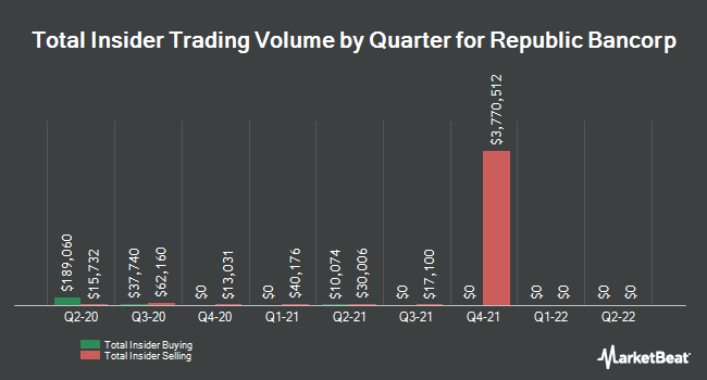 Insider Trades by Quarter for Republic Bancorp (NASDAQ:RBCAA)