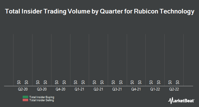 Insider Trades by Quarter for Rubicon Technology (NASDAQ:RBCN)