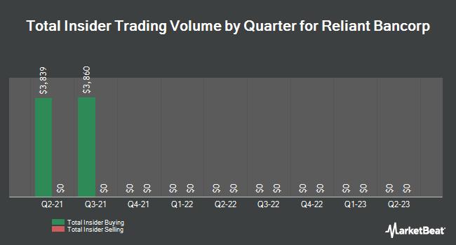 Insider Trades by Quarter for Reliant Bancorp (NASDAQ:RBNC)