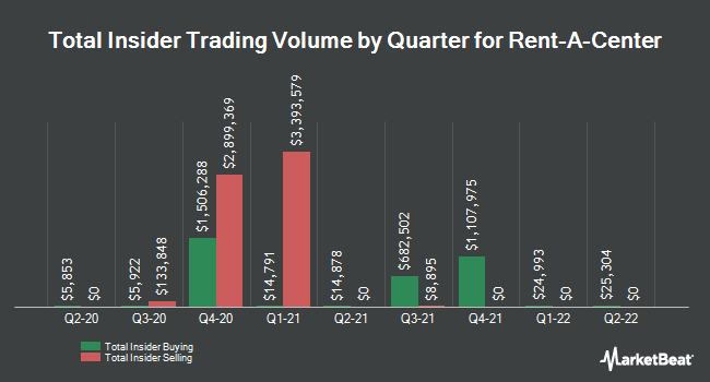 Insider Trades by Quarter for Rent-A-Center (NASDAQ:RCII)