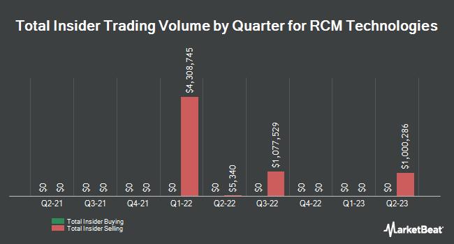 Insider Trading History for R C M Technologies (NASDAQ:RCMT)