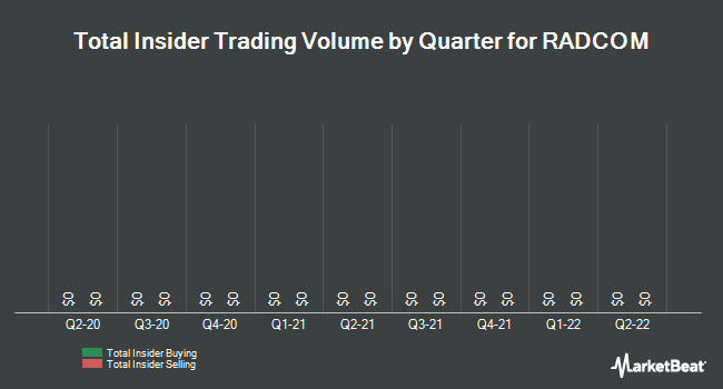 Insider Trading History for Radcom (NASDAQ:RDCM)