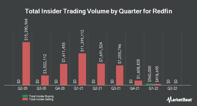 Insider Buying and Selling by Quarter for Redfin (NASDAQ:RDFN)
