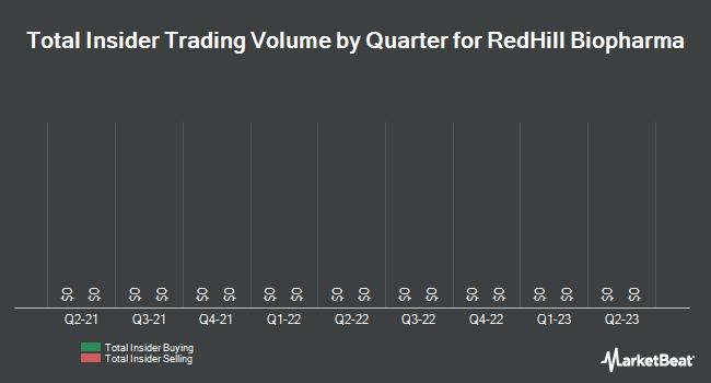 Insider Trading History for RedHill Biopharma (NASDAQ:RDHL)