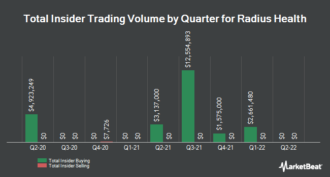 Insider Buying and Selling by Quarter for Radius Health (NASDAQ:RDUS)