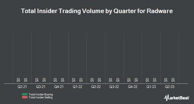 Insider Trading History for Radware (NASDAQ:RDWR)