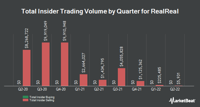 Insider Buying and Selling by Quarter for RealReal (NASDAQ:REAL)