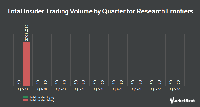 Insider Trades by Quarter for Research Frontiers Incorporated (NASDAQ:REFR)