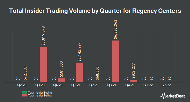 Insider Buying and Selling by Quarter for Regency Centers (NASDAQ:REG)