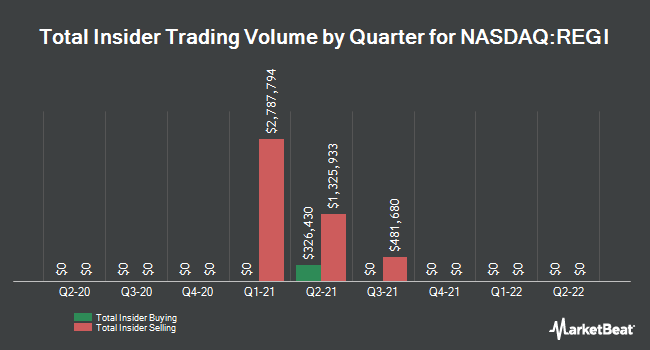 Insider Trades by Quarter for Renewable Energy Group (NASDAQ:REGI)