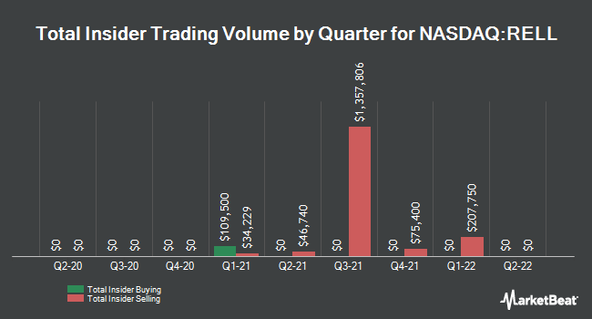 Insider Trades by Quarter for Richardson Electronics (NASDAQ:RELL)