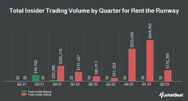 Insider Trades by Quarter for Rentrak (NASDAQ:RENT)