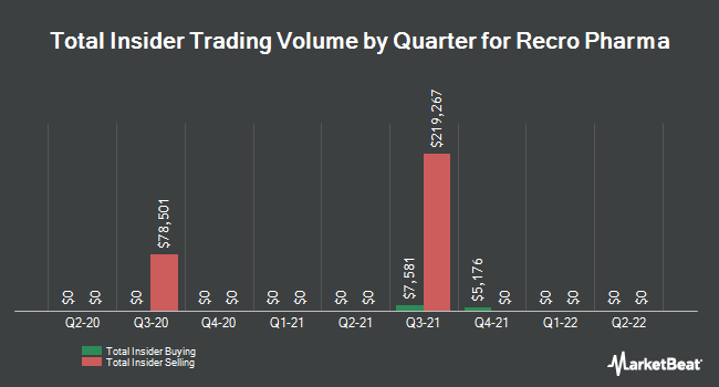 Insider Trades by Quarter for Recro Pharma (NASDAQ:REPH)