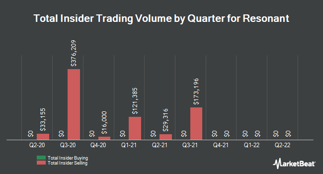 Insider Buying and Selling by Quarter for Resonant (NASDAQ:RESN)
