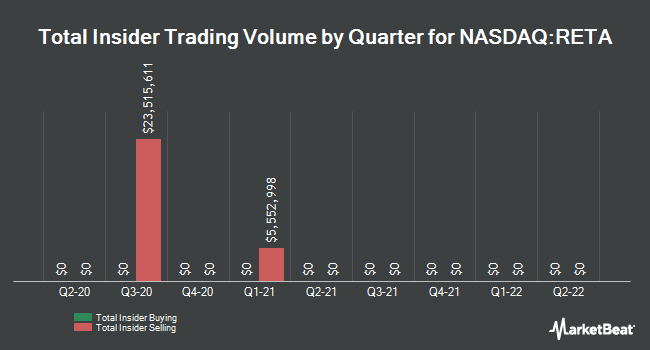Insider Trades by Quarter for Reata Pharmaceuticals (NASDAQ:RETA)