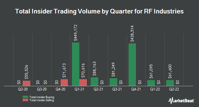 Insider Trades by Quarter for RF Industries (NASDAQ:RFIL)