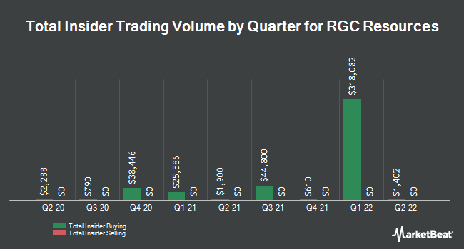 Insider Trades by Quarter for RGC Resources (NASDAQ:RGCO)