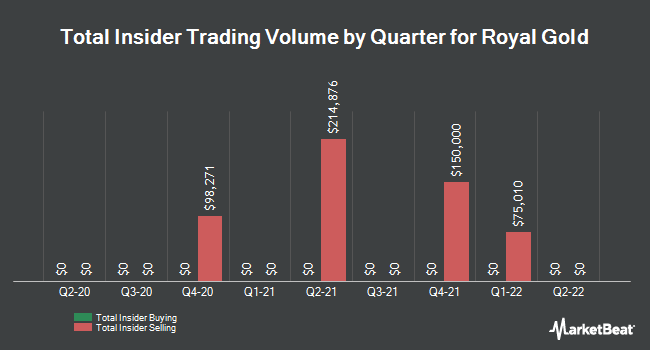 Insider Buying and Selling by Quarter for Royal Gold (NASDAQ:RGLD)