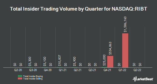 Insider Buying and Selling by Quarter for RiceBran Technologies (NASDAQ:RIBT)
