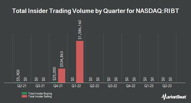 Insider Trades by Quarter for RiceBran Technologies (NASDAQ:RIBT)