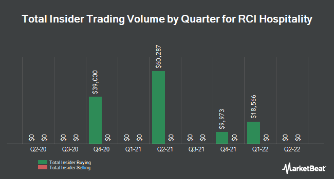Insider Trades by Quarter for RCI Hospitality Holdings (NASDAQ:RICK)