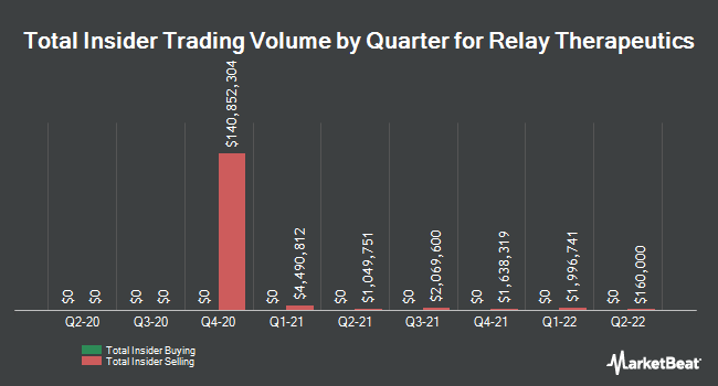 Insider Buying and Selling by Quarter for Relay Therapeutics (NASDAQ:RLAY)