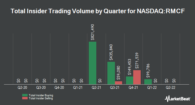Insider Trades by Quarter for Rocky Mountain Chocolate Factory (NASDAQ:RMCF)