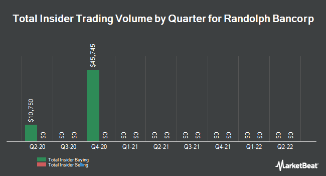 Insider Buying and Selling by Quarter for Randolph Bancorp (NASDAQ:RNDB)