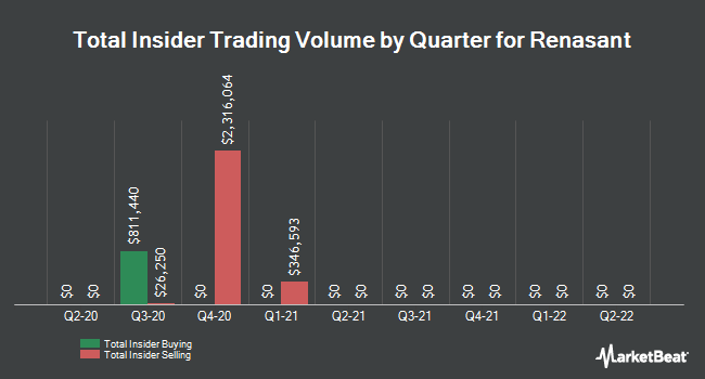 Insider Trades by Quarter for Renasant Corporation (NASDAQ:RNST)