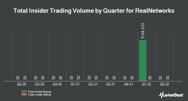 Insider Trades by Quarter for RealNetworks (NASDAQ:RNWK)