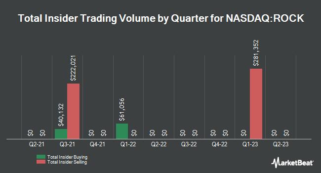 Insider Trading History for Gibraltar Industries (NASDAQ:ROCK)