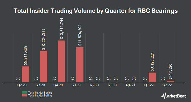 Insider Trades by Quarter for RBC Bearings Incorporated (NASDAQ:ROLL)