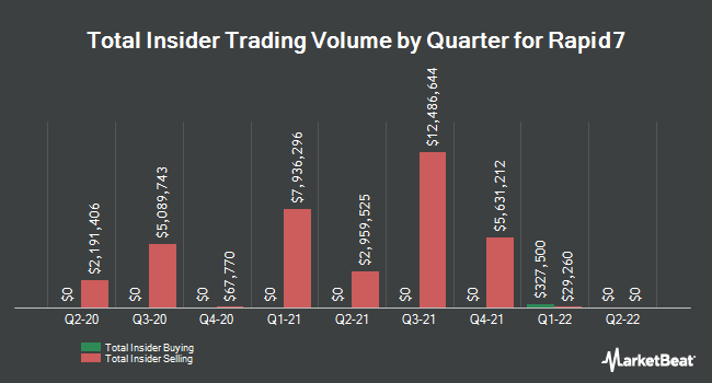 Insider Trades by Quarter for Rapid7 (NASDAQ:RPD)