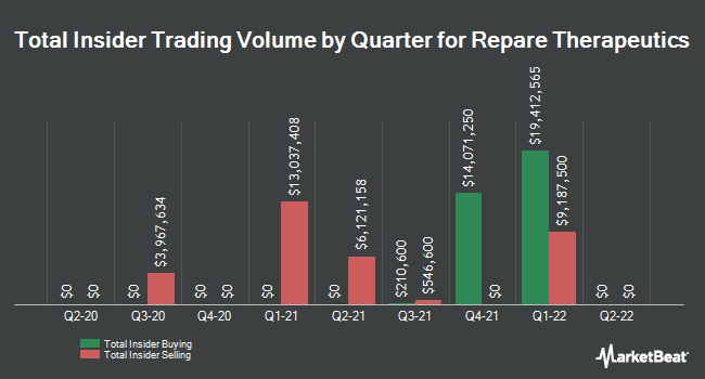 Insider Buying and Selling by Quarter for Repare Therapeutics (NASDAQ:RPTX)