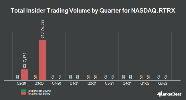 Insider Buying and Selling by Quarter for Retrophin (NASDAQ:RTRX)