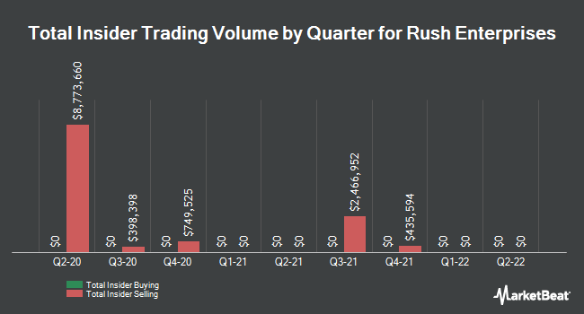 Insider Trades by Quarter for Rush Enterprises (NASDAQ:RUSHA)