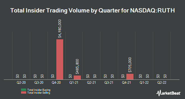 Insider Trades by Quarter for Ruth`s Hospitality Group (NASDAQ:RUTH)