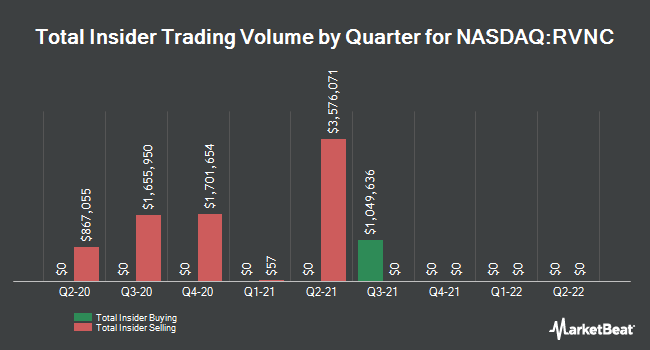 Insider Trades by Quarter for Revance Therapeutics (NASDAQ:RVNC)