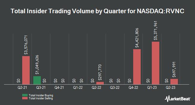 Insider Trading History for Revance Therapeutics (NASDAQ:RVNC)